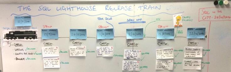 Release Train visualisation