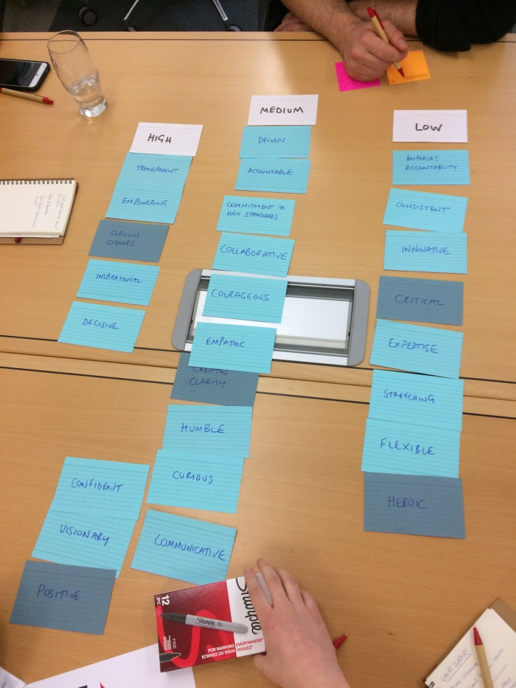 2. Leadership behaviours important for scaling Redgate - Blue Team